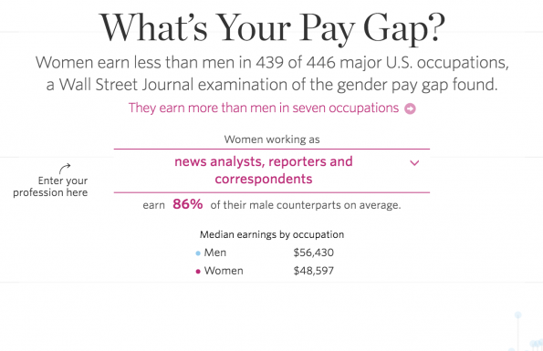 Wonder what your male counterparts are earning?